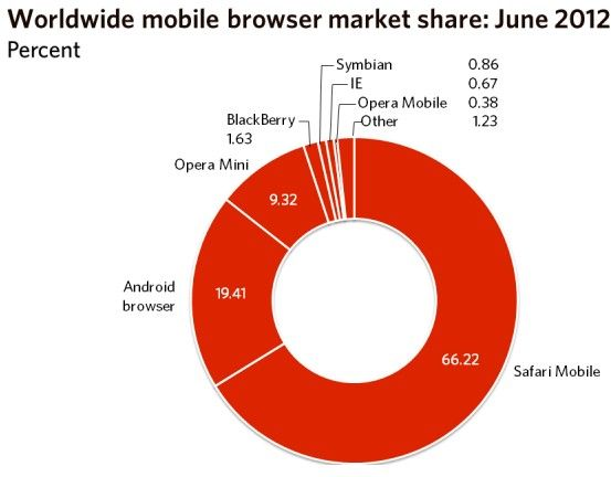 Firefox supera a Chrome, IE se mantiene y Safari arrasa en móviles 31