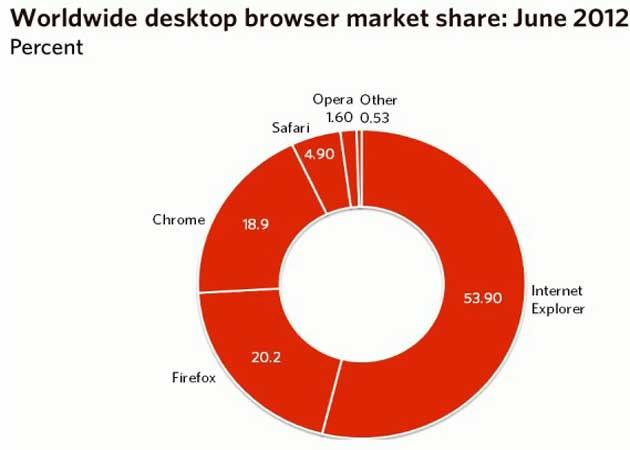 Firefox supera a Chrome, IE se mantiene y Safari arrasa en móviles 29