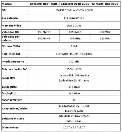 ASUS presenta sus nuevas NVIDIA GeForce GTX 660 Ti 31