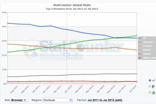 Un tercio de los internautas mundiales usan Chrome 32