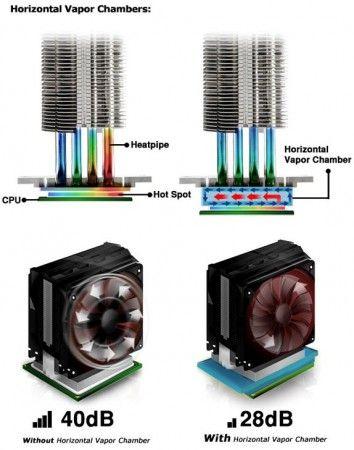 Cooler Master V4 GT, disipador de CPU con cámara de vapor horizontal