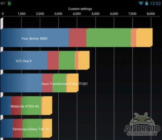 Nexus 7 al límite: CPU a 2 GHz, GPU a 650 MHz 29