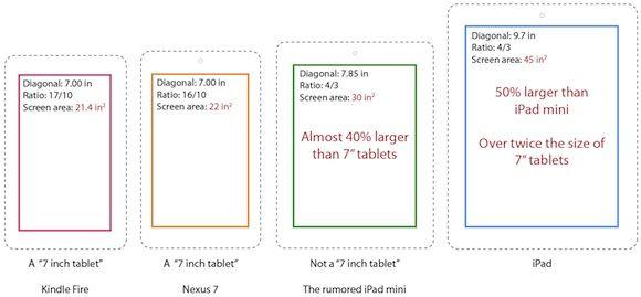 Bloomberg asegura que tendremos iPad mini en octubre 36