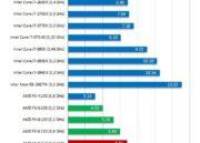 Primeros tests de AMD FX-8350 Vishera de 8 cores 40