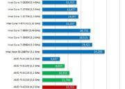 Primeros tests de AMD FX-8350 Vishera de 8 cores 32