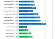 Primeros tests de AMD FX-8350 Vishera de 8 cores 38