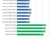 Primeros tests de AMD FX-8350 Vishera de 8 cores 30