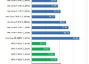 Primeros tests de AMD FX-8350 Vishera de 8 cores 42