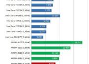 Primeros tests de AMD FX-8350 Vishera de 8 cores 36