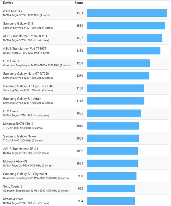 Apple A6, rendimiento impresionante -doble núcleo a 1,02 GHz- 31