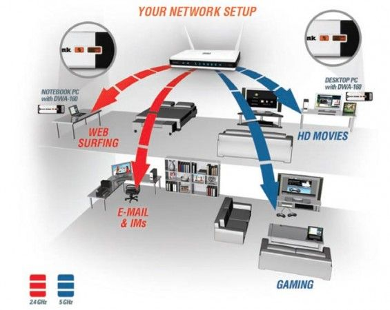 Aprovecha la potencia de las redes Wi-Fi a 5 GHz y 2,4 GHz simultáneamente 30