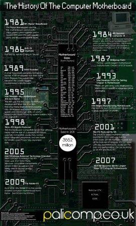 Historia de las placas base [infografía] 30