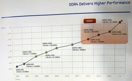 Samsung muestra memorias DDR4 en el IDF 31