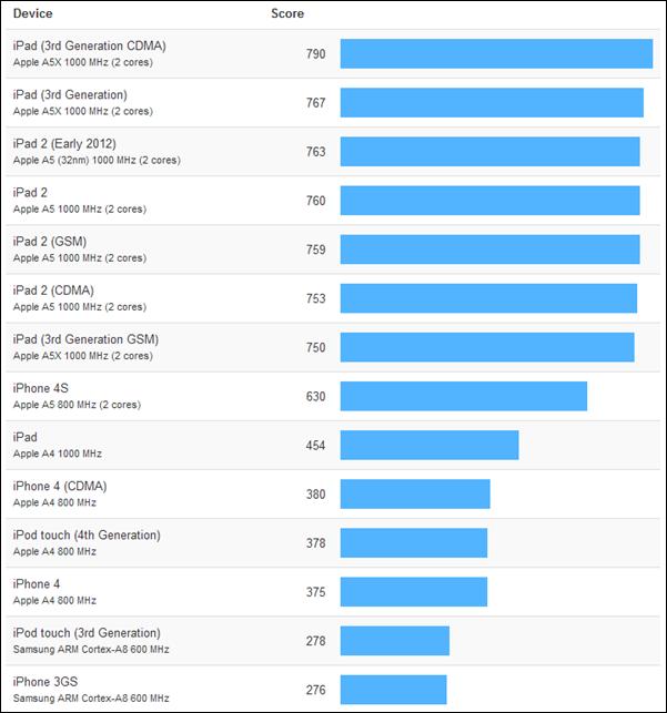 Apple A6, rendimiento impresionante -doble núcleo a 1,02 GHz- 30