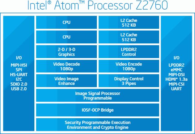 Intel presenta el Atom Z2760, el SoC para tablets con Windows 8 32