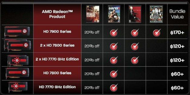 AMD regala juegos (packs de hasta 170$) con sus GPUs Radeon HD 7000 31