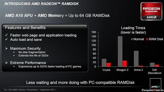 AMD Radeon RAMDisk, ¡cachea tu disco duro en RAM y vuela! 31