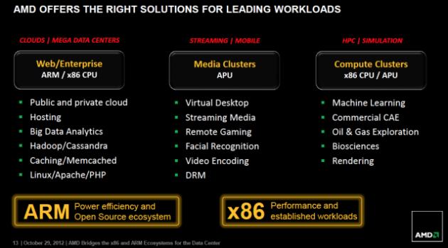 AMD anuncia procesador ARM para servidores ¿Y para el PC? 34