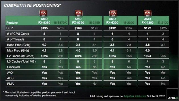 AMD pone en el mercado los microprocesadores FX Vishera 31
