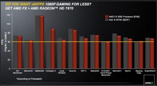 AMD pone en el mercado los microprocesadores FX Vishera 32