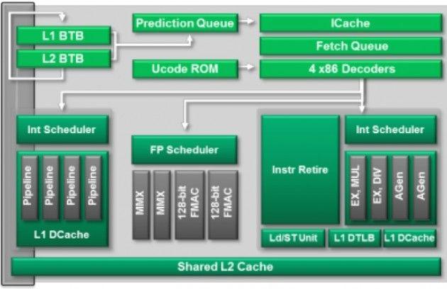 Captura de pantalla 2012 10 02 a las 09.58.32 630x408 APUs AMD Virgo (Trinity)
