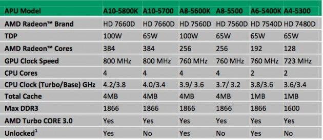 APUs AMD Virgo (Trinity) 36