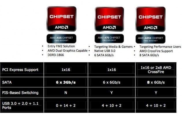 Captura de pantalla 2012 10 02 a las 09.58.48 630x402 APUs AMD Virgo (Trinity)