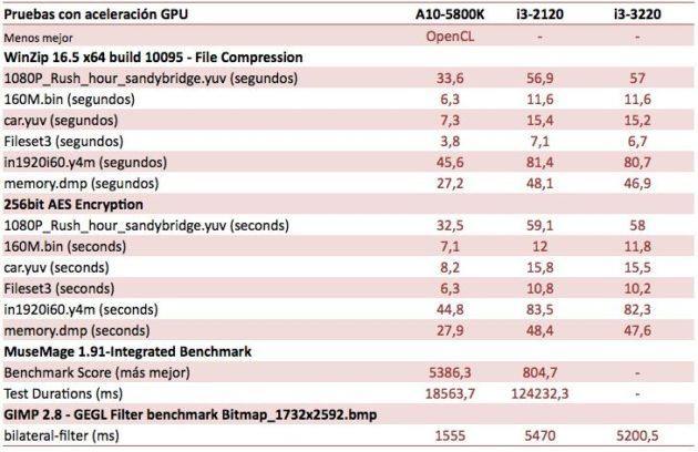 APUs AMD Virgo (Trinity) 39