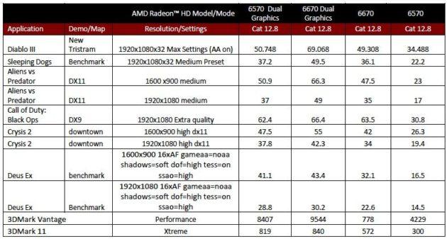 APUs AMD Virgo (Trinity) 40