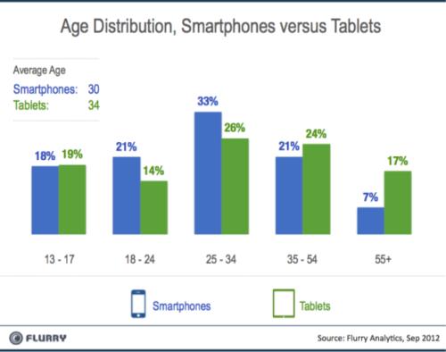 ¿Para qué se usan principalmente smartphones y tablets? 29
