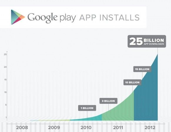 Google-Play-Store-25-Mil-Millones-1024x791