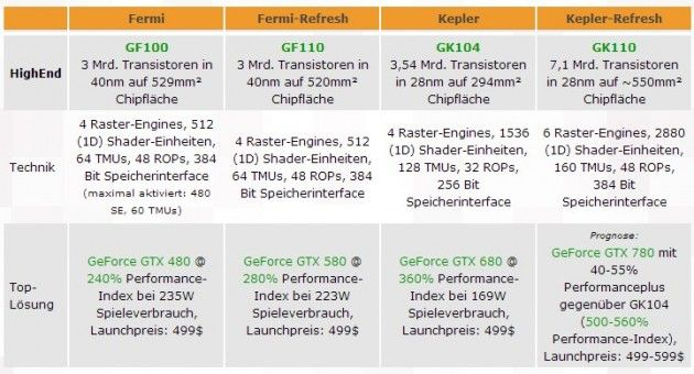 Nuevas gráficas Kepler GeForce 7xx para 2013 31