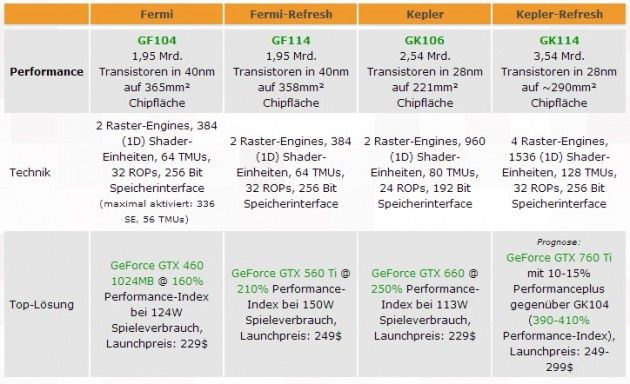 Nuevas gráficas Kepler GeForce 7xx para 2013 32