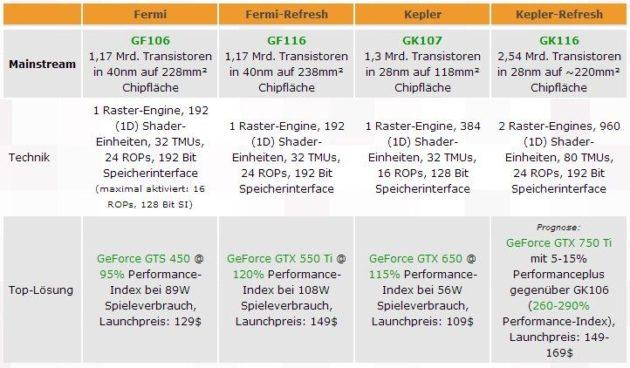 Nuevas gráficas Kepler GeForce 7xx para 2013 33