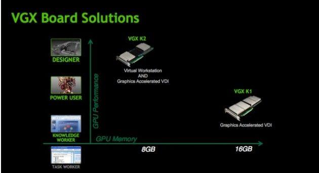 NVIDIA VGX, gráficas dirigidas a la virtualización