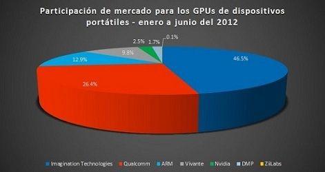 ¿Qué compañías copan el mercado de GPUs en los móviles?