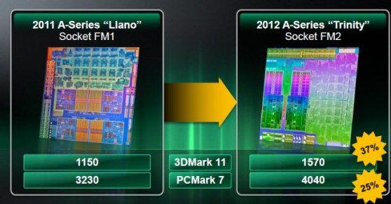 trinity1 APUs AMD Virgo (Trinity)