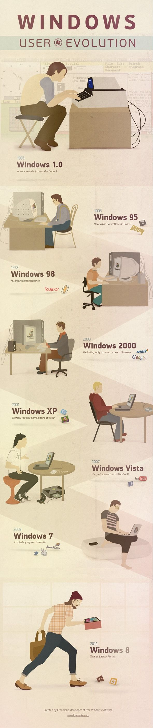 La evolución de los usuarios de Windows desde 1985 hasta 2012 28