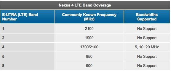 Nexus 4 tiene conectividad LTE, ¿cómo activarla? 32