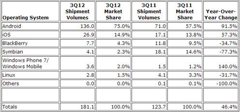 IDC Q3 smartphone market 3 out of 4 are Android smartphones