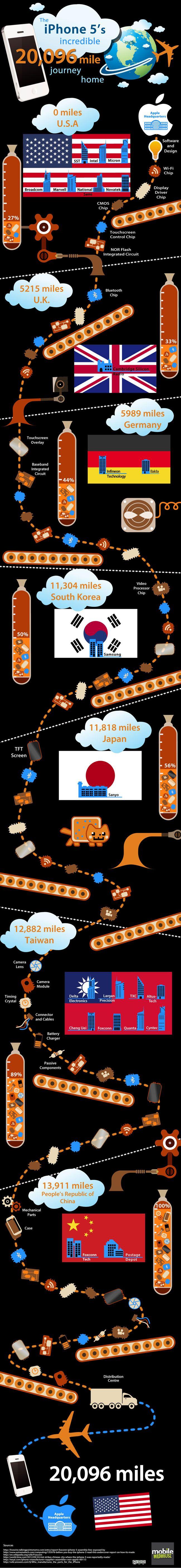 El viaje de iPhone 5 hasta el hogar del usuario final: 32.341 km 29