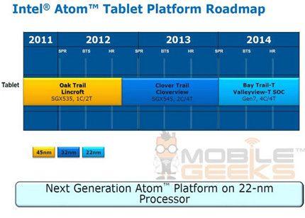Los procesadores que Intel prepara para tablets 30