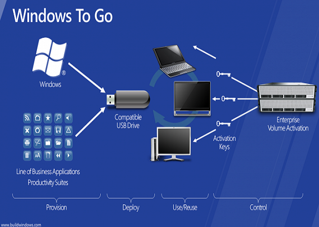 Windows to Go, o cómo llevar Windows en un pendrive 29