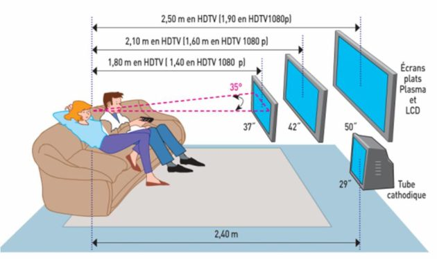 Gu a para no equivocarse comprando un televisor muycomputer - Distancias recomendadas para ver tv led ...