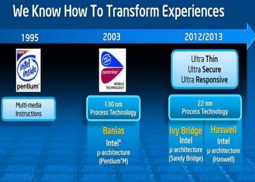 Especificaciones y modelos de los Intel Core 4000 Haswell 32