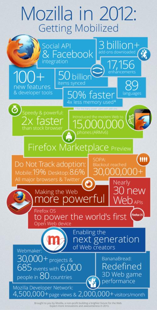 Mozilla-in-2012