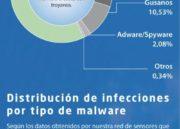 ¿Cómo funcionan los ataques cibernéticos a empresas? 31