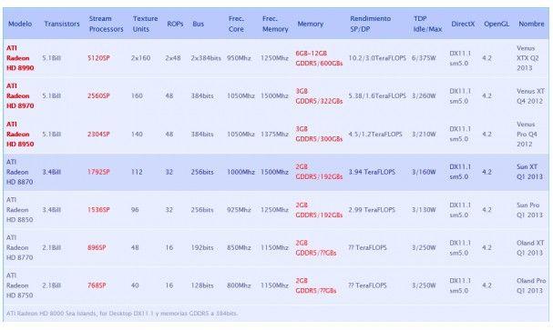 Nuevas gráficas AMD Radeon HD 8000, más detalles de la gama alta 30