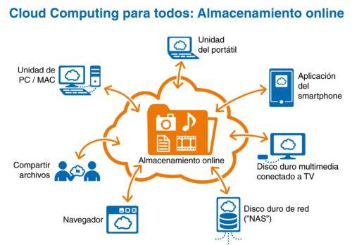almacenamiento online 500x348 Strato inicia su revolución en el hosting