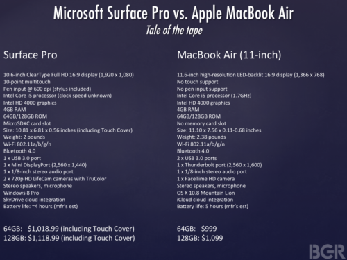 El Microsoft Surface Pro no es tan caro, comparación con un MacBook Air 29
